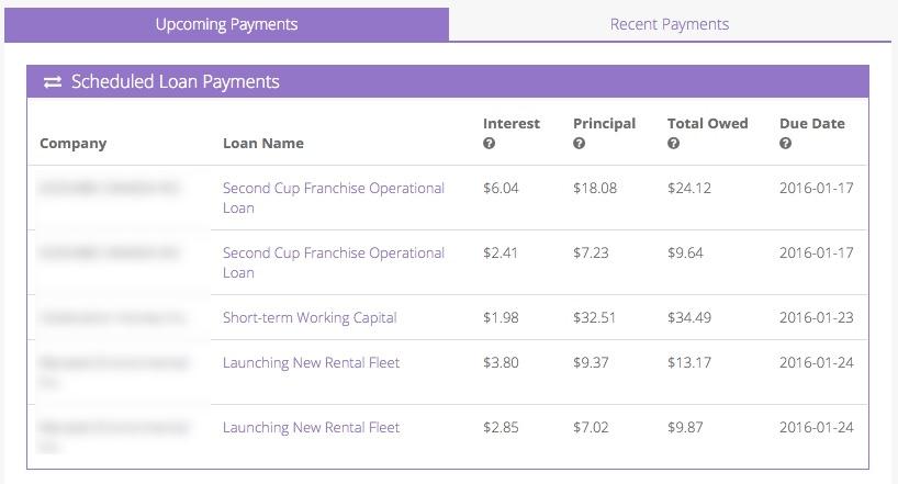 Lending Loop Review: Peer-To-Peer Investing